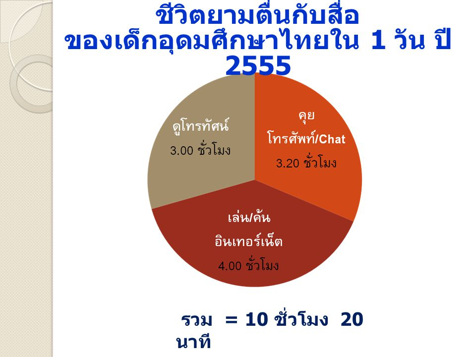 ชีวิตยามตื่นกับสื่อ ของเด็กอุดมศึกษาไทยใน 1 วัน ปี 2555 รวม = 10 ชั่วโมง 20 นาที