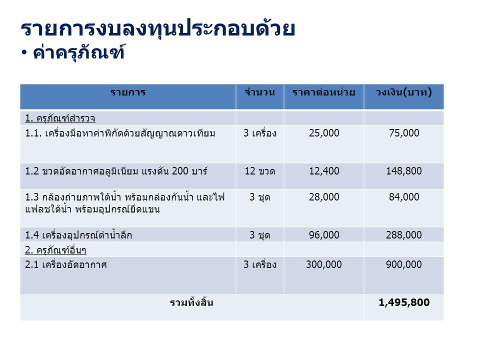 รายการงบลงทุนประกอบด้วย ค่าครุภัณฑ์ รายการจำนวนราคาต่อหน่วยวงเงิน ( บาท ) 1.