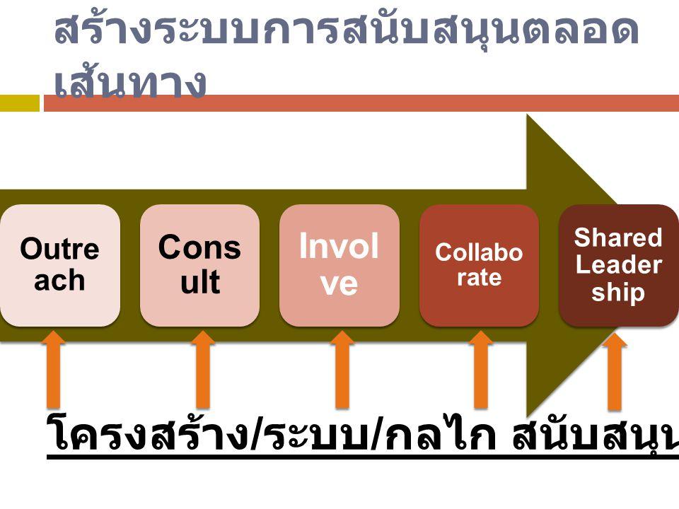สร้างระบบการสนับสนุนตลอด เส้นทาง Outre ach Cons ult Invol ve Collabo rate Shared Leader ship โครงสร้าง / ระบบ / กลไก สนับสนุนการดำเนินการ