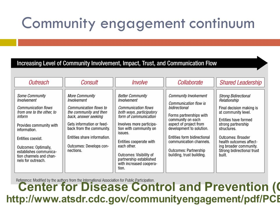 Center for Disease Control and Prevention (CDC), June 2011 http://www.atsdr.cdc.gov/communityengagement/pdf/PCE_Report_508_FINAL.pdf Community engagement continuum