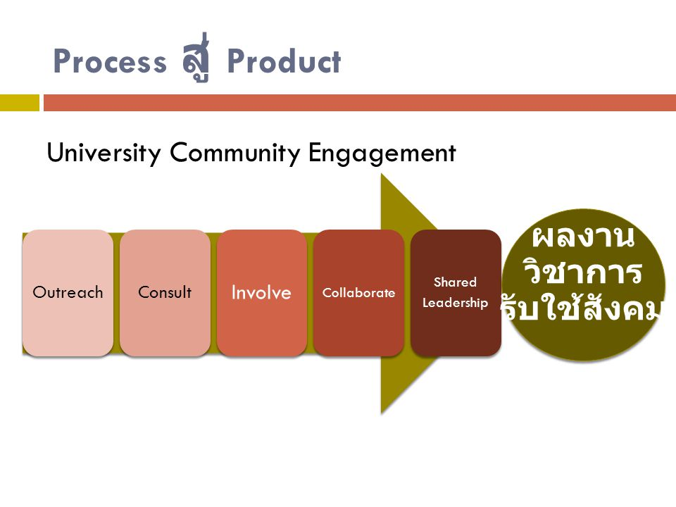 Process สู่ Product OutreachConsult Involve Collaborate Shared Leadership ผลงาน วิชาการ รับใช้สังคม University Community Engagement