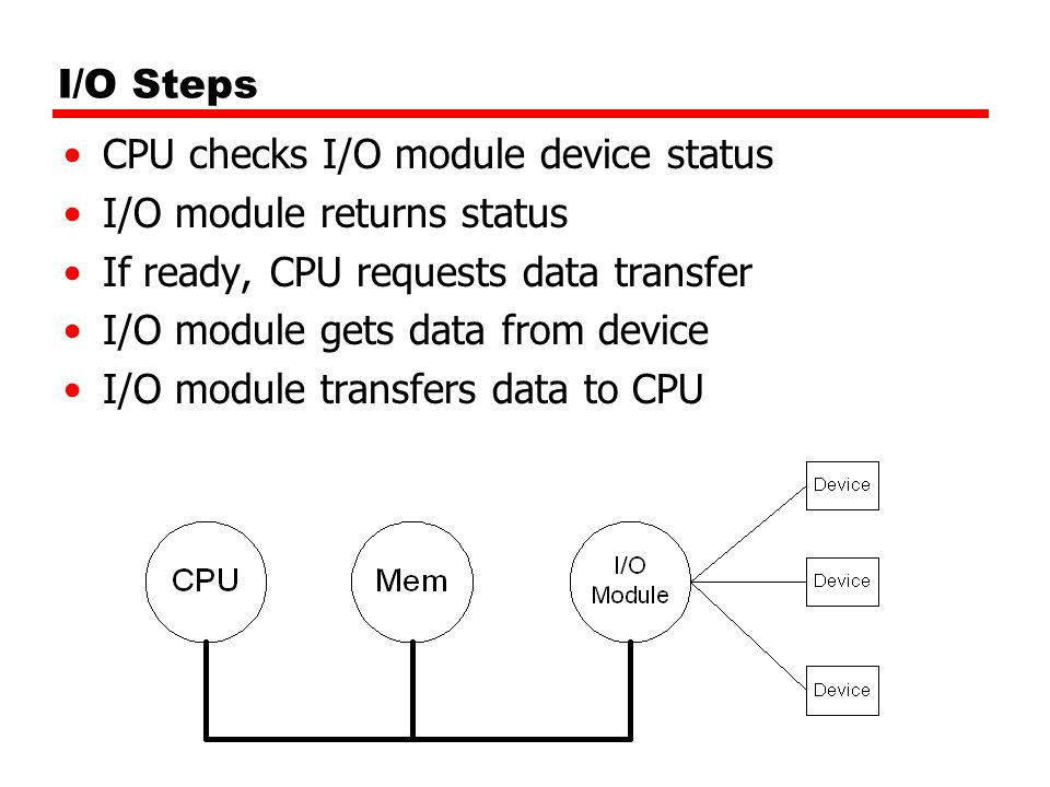 I/O Steps CPU checks I/O module device status I/O module returns status If ready, CPU requests data transfer I/O module gets data from device I/O module transfers data to CPU