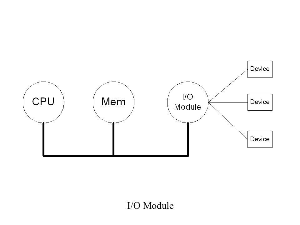 โดยในการติดต่อ CPU จะ - ส่ง Address Lines ระบุอุปกรณ์ที่ต้องการ - ส่งสัญญาณควบคุมผ่าน Control Lines ไปสั่งให้ Control Logic รับข้อมูล Status บอก สถานะของอุปกรณ์ที่ต้องการมาวางไว้ใน Status/Control Register เพื่อให้ CPU ตรวจดูสถานะ ของอุปกรณ์ ถ้าอุปกรณ์พร้อม CPU ก็จะส่งสัญญาณ สั่ง read หรือ write ข้อมูลผ่าน Data Register และ Data Lines