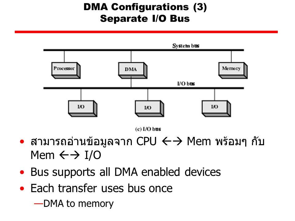 DMA Configurations (3) Separate I/O Bus สามารถอ่านข้อมูลจาก CPU  Mem พร้อมๆ กับ Mem  I/O Bus supports all DMA enabled devices Each transfer uses bus once —DMA to memory