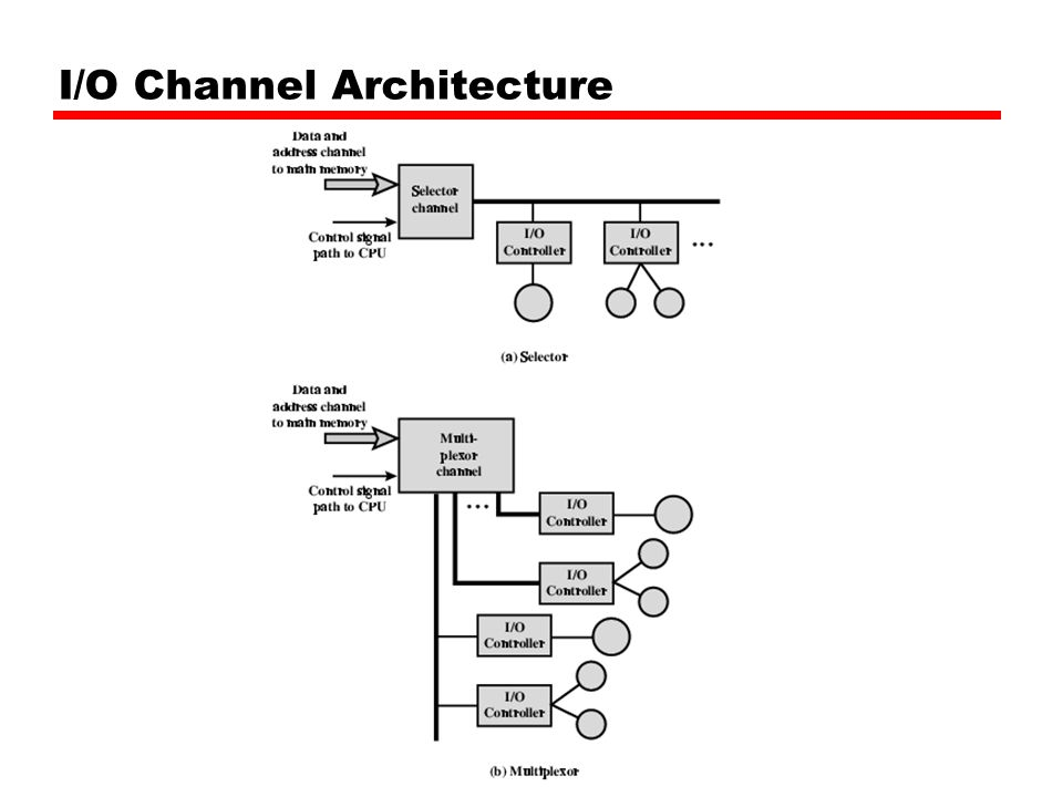 I/O Channel Architecture