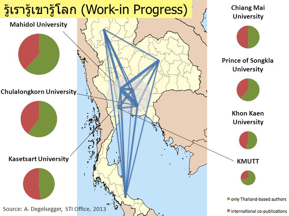 รู้เรารู้เขารู้โลก (Work-in Progress) Source: A. Degelsegger, STI Office, 2013