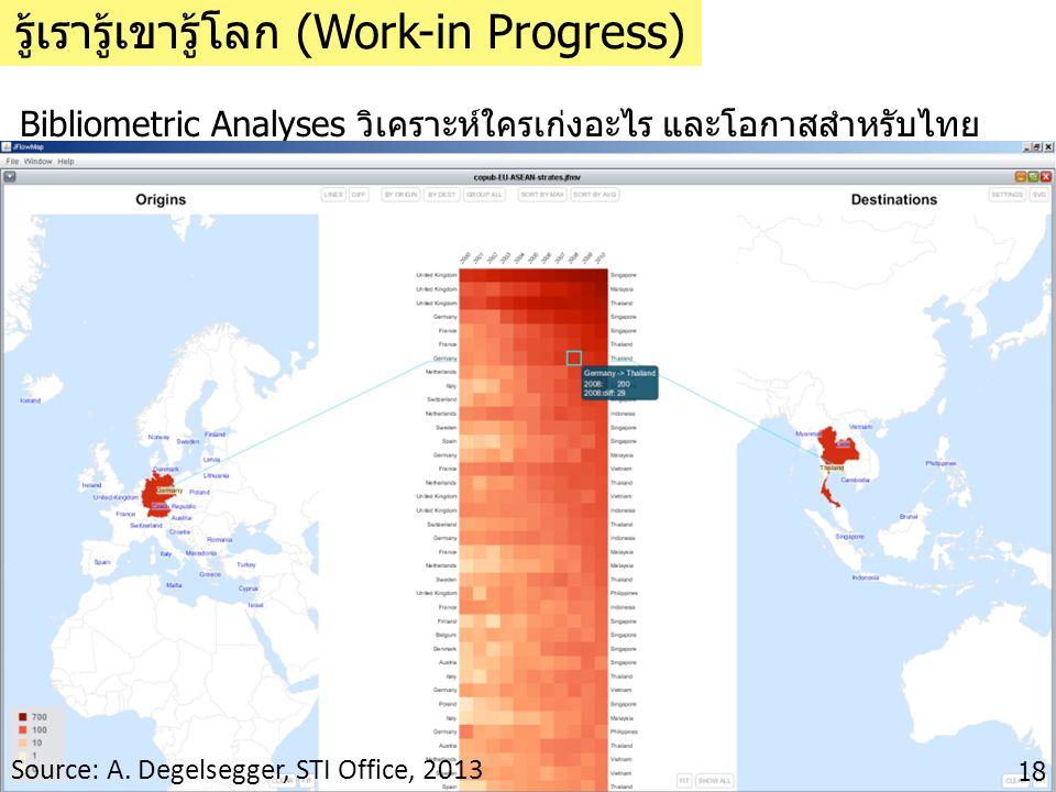 Bibliometric Analyses วิเคราะห์ใครเก่งอะไร และโอกาสสำหรับไทย รู้เรารู้เขารู้โลก (Work-in Progress) Source: A. Degelsegger, STI Office, 2013 18