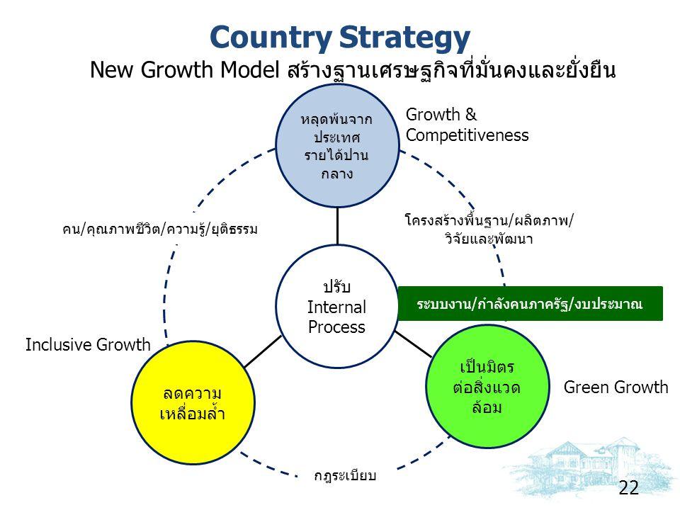 Country Strategy 22 New Growth Model สร้างฐานเศรษฐกิจที่มั่นคงและยั่งยืน ปรับ Internal Process หลุดพ้นจาก ประเทศ รายได้ปาน กลาง เป็นมิตร ต่อสิ่งแวด ล้