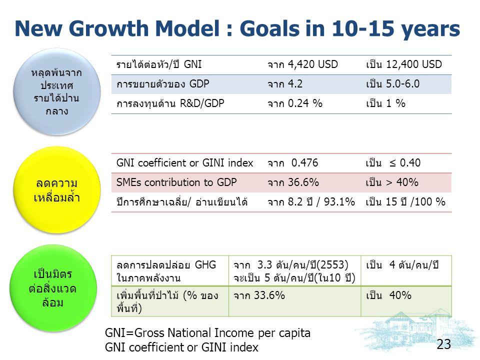 New Growth Model : Goals in 10-15 years 23 หลุดพ้นจาก ประเทศ รายได้ปาน กลาง ลดความ เหลื่อมล้ำ เป็นมิตร ต่อสิ่งแวด ล้อม รายได้ต่อหัว/ปี GNIจาก 4,420 US