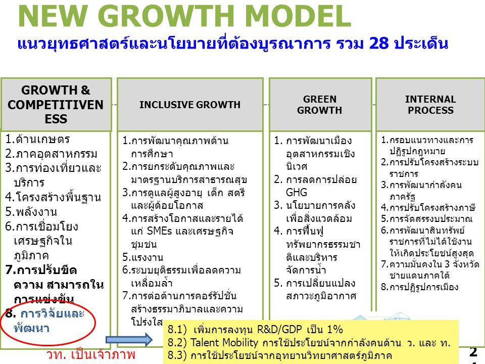 24 NEW GROWTH MODEL แนวยุทธศาสตร์และนโยบายที่ต้องบูรณาการ รวม 28 ประเด็น 1.ด้านเกษตร 2.ภาคอุตสาหกรรม 3.การท่องเที่ยวและ บริการ 4.โครงสร้างพื้นฐาน 5.พล