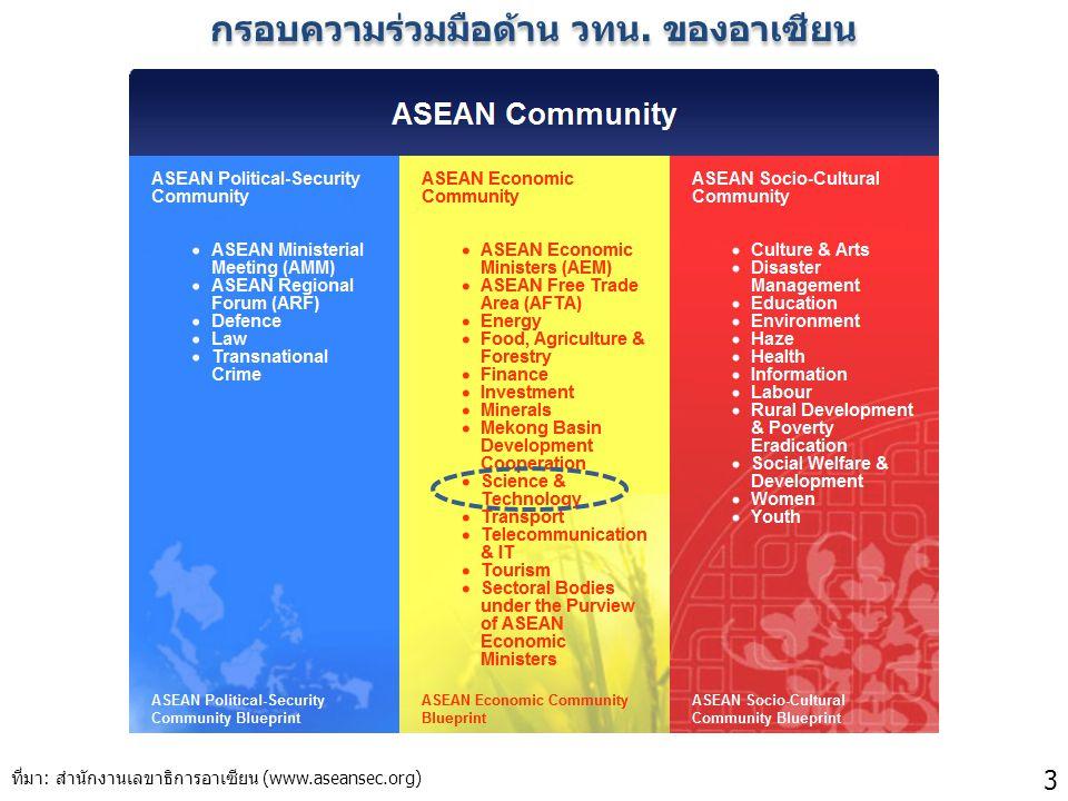 กรอบความร่วมมือด้าน วทน. ของอาเซียน 3 ที่มา: สำนักงานเลขาธิการอาเซียน (www.aseansec.org)