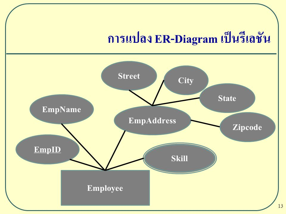 13 การแปลง ER-Diagram เป็นรีเลชัน Employee EmpID EmpName EmpAddress State City Street Zipcode Skill
