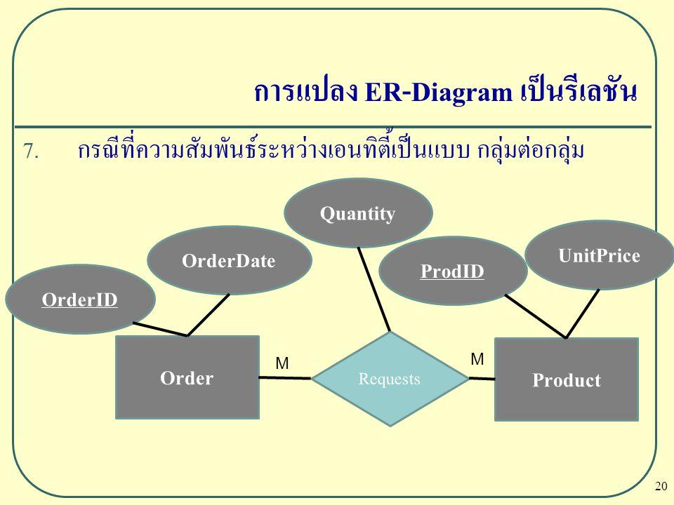 20 การแปลง ER-Diagram เป็นรีเลชัน 7. กรณีที่ความสัมพันธ์ระหว่างเอนทิตี้เป็นแบบ กลุ่มต่อกลุ่ม Order OrderID OrderDate Requests Product UnitPrice ProdID