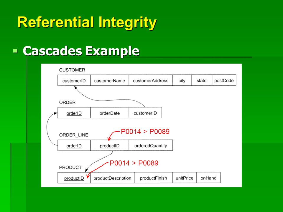 Referential Integrity  Cascades Example P0014 > P0089