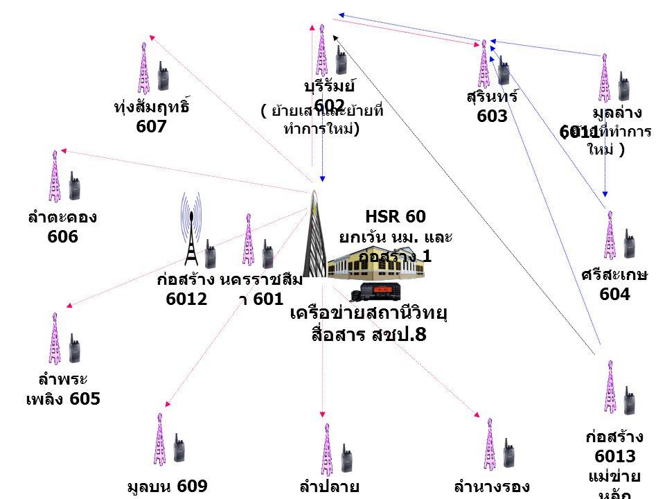 ลำพระ เพลิง 605 ลำตะคอง 606 ทุ่งสัมฤทธิ์ 607 สุรินทร์ 603 บุรีรัมย์ 602 ศรีสะเกษ 604 ลำนางรอง 608 มูลบน 609 ลำปลาย มาศ 6010 มูลล่าง 6011 ก่อสร้าง 6013 แม่ข่าย หลัก เครือข่ายสถานีวิทยุ สื่อสาร สชป.8 HSR 60 ยกเว้น นม.