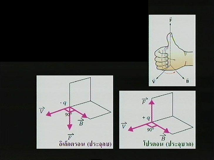 การหาทิศของแรงที่กระทำต่อ อิเล็กตรอน