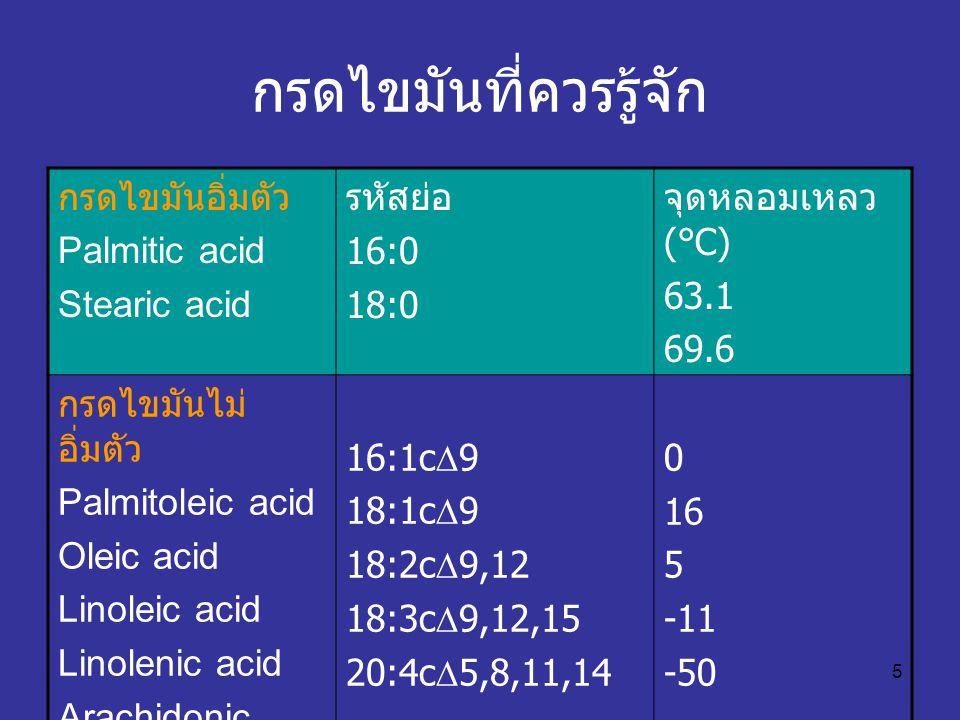 5 กรดไขมันที่ควรรู้จัก กรดไขมันอิ่มตัว Palmitic acid Stearic acid รหัสย่อ 16:0 18:0 จุดหลอมเหลว (°C) 63.1 69.6 กรดไขมันไม่ อิ่มตัว Palmitoleic acid Ol