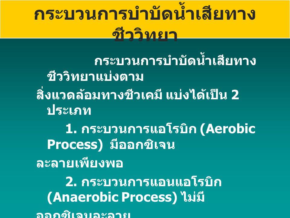 กระบวนการบำบัดน้ำเสียทาง ชีววิทยา กระบวนการบำบัดน้ำเสียทาง ชีววิทยาแบ่งตาม สิ่งแวดล้อมทางชีวเคมี แบ่งได้เป็น 2 ประเภท 1. กระบวนการแอโรบิก (Aerobic Pro