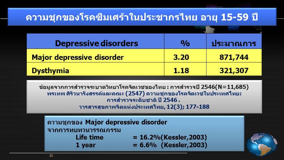 Depressive disorders%ประมาณการ Major depressive disorder 3.20871,744 Dysthymia 1.18321,307 ความชุกของโรคซึมเศร้าในประชากรไทย อายุ 15-59 ปี ข้อมูลจากกา