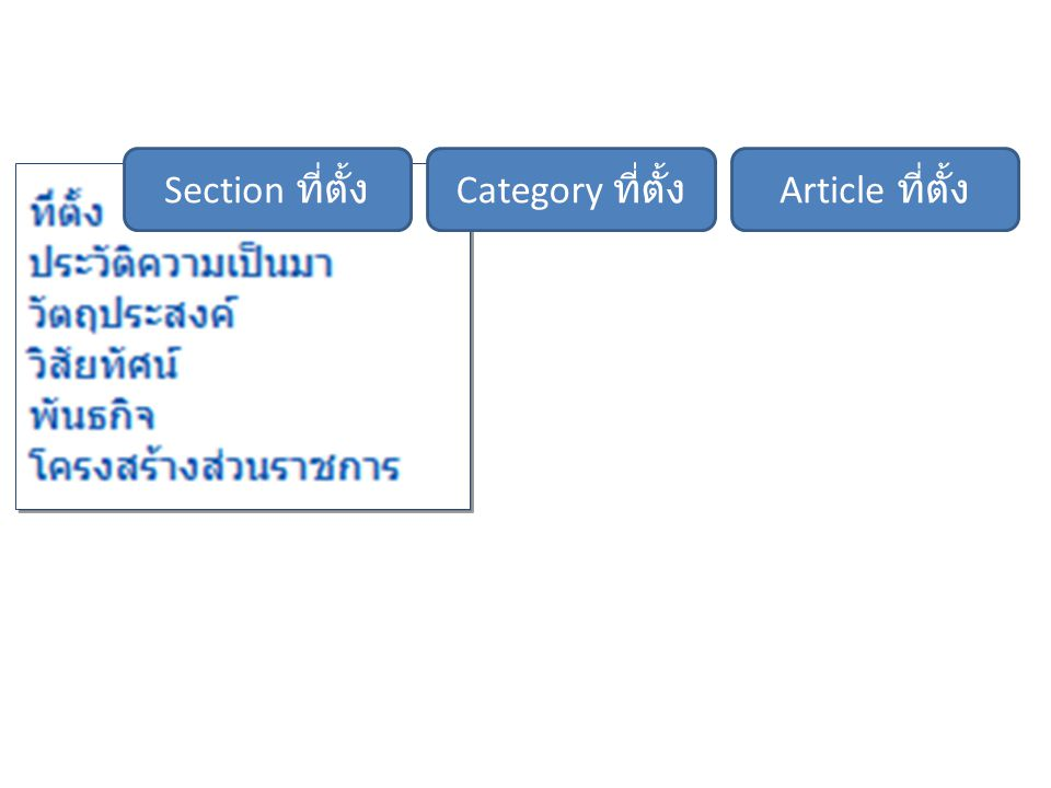 Section ที่ตั้ง Category ที่ตั้ง Article ที่ตั้ง