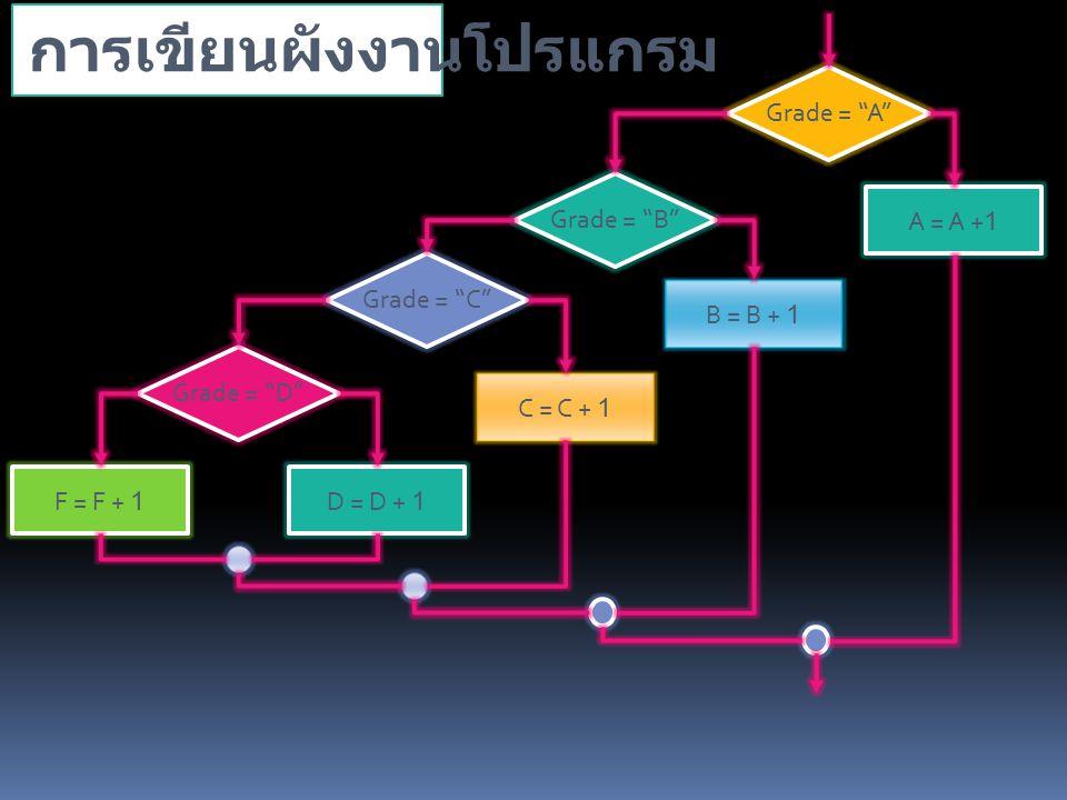 การเขียนผังงานโปรแกรม Grade = A Grade = B Grade = C Grade = D A = A +1 B = B + 1 C = C + 1 D = D + 1F = F + 1