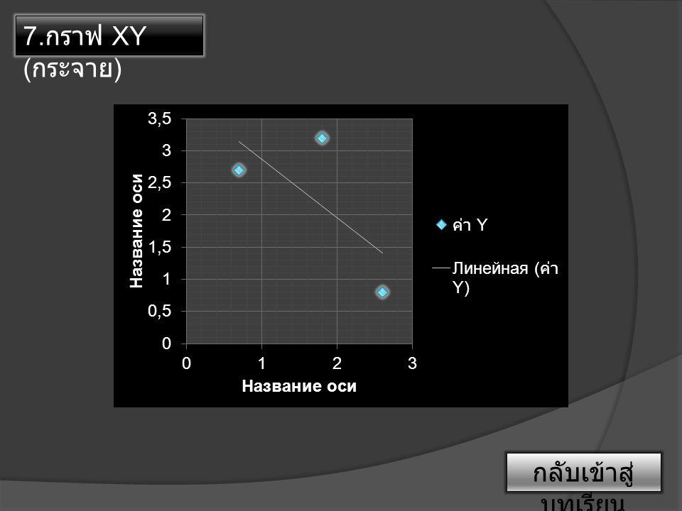 7. กราฟ XY ( กระจาย ) กลับเข้าสู่ บทเรียน