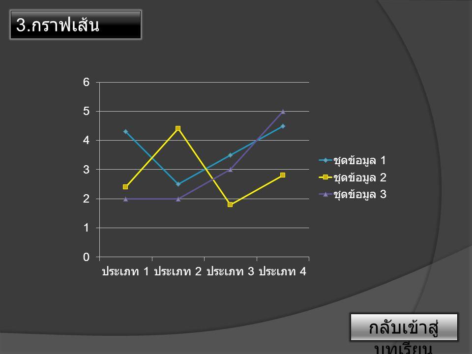 3. กราฟเส้น กลับเข้าสู่ บทเรียน