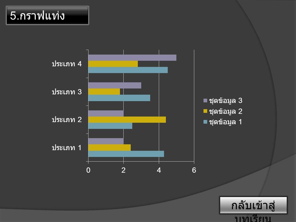6. กราฟแผนภูมิ พื้นที่ กลับเข้าสู่ บทเรียน