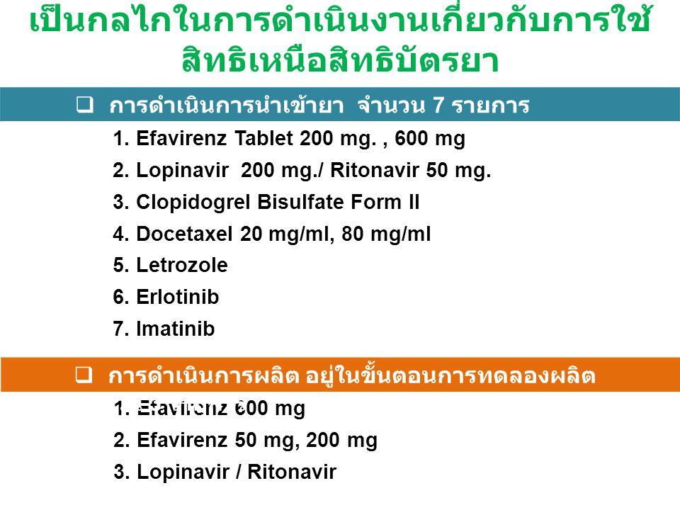 1. Efavirenz Tablet 200 mg., 600 mg 2. Lopinavir 200 mg./ Ritonavir 50 mg. 3. Clopidogrel Bisulfate Form II 4. Docetaxel 20 mg/ml, 80 mg/ml 5. Letrozo