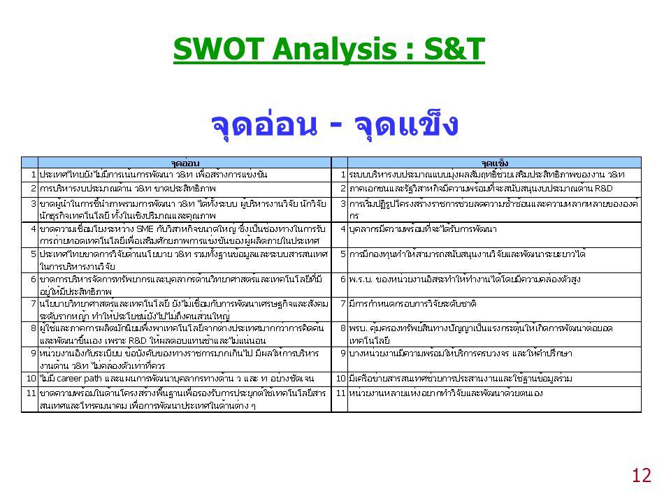 12 จุดอ่อน - จุดแข็ง SWOT Analysis : S&T