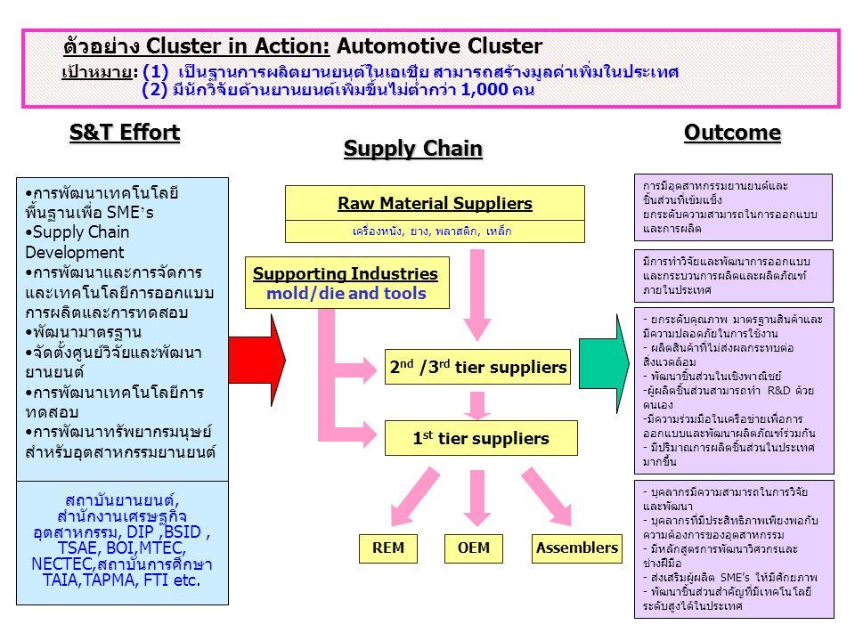 32 Supply Chain ตัวอย่าง Cluster in Action: Automotive Cluster เป้าหมาย: (1) เป็นฐานการผลิตยานยนต์ในเอเชีย สามารถสร้างมูลค่าเพิ่มในประเทศ (2) มีนักวิจัยด้านยานยนต์เพิ่มขึ้นไม่ต่ำกว่า 1,000 คน 2 nd /3 rd tier suppliers Raw Material Suppliers เครื่องหนัง, ยาง, พลาสติก, เหล็ก Assemblers 1 st tier suppliers - บุคลากรมีความสามารถในการวิจัย และพัฒนา - บุคลากรที่มีประสิทธิภาพเพียงพอกับ ความต้องการของอุตสาหกรรม - มีหลักสูตรการพัฒนาวิศวกรและ ช่างฝึมือ - ส่งเสริมผู้ผลิต SME's ให้มีศักยภาพ - พัฒนาชิ้นส่วนสำคัญที่มีเทคโนโลยี ระดับสูงได้ในประเทศOutcome การมีอุตสาหกรรมยานยนต์และ ชิ้นส่วนที่เข้มแข็ง ยกระดับความสามารถในการออกแบบ และการผลิต - ยกระดับคุณภาพ มาตรฐานสินค้าและ มีความปลอดภัยในการใช้งาน - ผลิตสินค้าที่ไม่ส่งผลกระทบต่อ สิ่งแวดล้อม - พัฒนาชิ้นส่วนในเชิงพาณิชย์ -ผู้ผลิตชิ้นส่วนสามารถทำ R&D ด้วย ตนเอง -มีความร่วมมือในเครือข่ายเพื่อการ ออกแบบและพัฒนาผลิตภัณฑ์ร่วมกัน - มีปริมาณการผลิตชิ้นส่วนในประเทศ มากขึ้น มีการทำวิจัยและพัฒนาการออกแบบ และกระบวนการผลิตและผลิตภัณฑ์ ภายในประเทศ OEMREM Supporting Industries mold/die and tools S&T Effort สถาบันยานยนต์, สำนักงานเศรษฐกิจ อุตสาหกรรม, DIP,BSID, TSAE, BOI,MTEC, NECTEC,สถาบันการศึกษา TAIA,TAPMA, FTI etc.