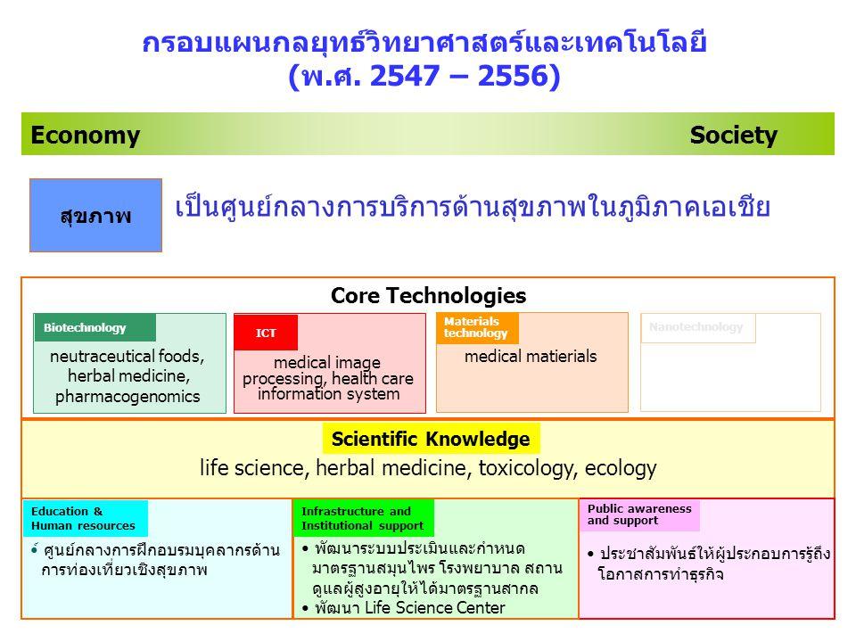 39 life science, herbal medicine, toxicology, ecology Economy Society กรอบแผนกลยุทธ์วิทยาศาสตร์และเทคโนโลยี (พ.ศ.