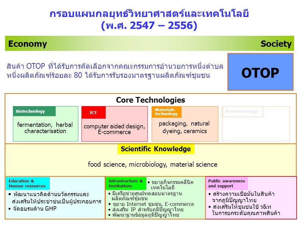 41 Economy Society food science, microbiology, material science สร้างความเชื่อมั่นในสินค้า จากภูมิปัญญาไทย ส่งเสริมให้ชุมชนใช้ ว&ท ในการยกระดับคุณภาพสินค้า Public awareness and support Scientific Knowledge มีเครือข่ายศูนย์ทดสอบมาตรฐาน ผลิตภัณฑ์ชุมชน ขยาย Internet ชุมชน, E-commerce ส่งเสริม IP สำหรับภุมิปัญญาไทย พัฒนาฐานข้อมูลภูมิปัญญาไทย Infrastructure & Institutions ์ พัฒนาแนวคิดด้านนวัตกรรมและ ส่งเสริมให้ประชาชนเป็นผู้ประกอบการ จัดอบรมด้าน GHP Education & Human resources computer aided design, E-commerce fermentation, herbal characterisation packaging, natural dyeing, ceramics Materials technology ICT Biotechnology Core Technologies กรอบแผนกลยุทธ์วิทยาศาสตร์และเทคโนโลยี (พ.ศ.