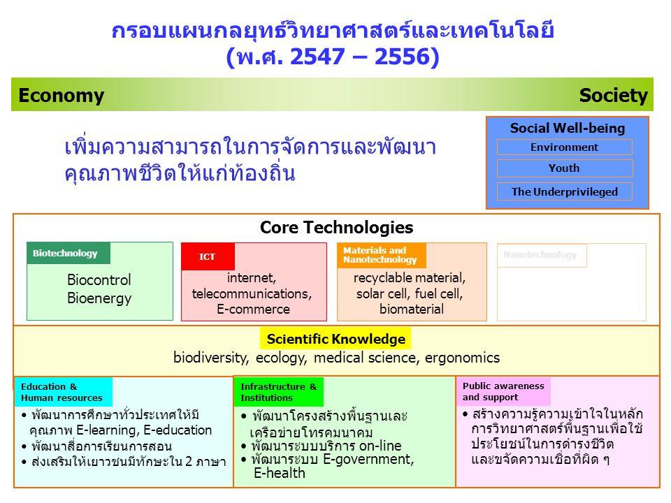 42 Biocontrol Bioenergy Economy Society กรอบแผนกลยุทธ์วิทยาศาสตร์และเทคโนโลยี (พ.ศ.