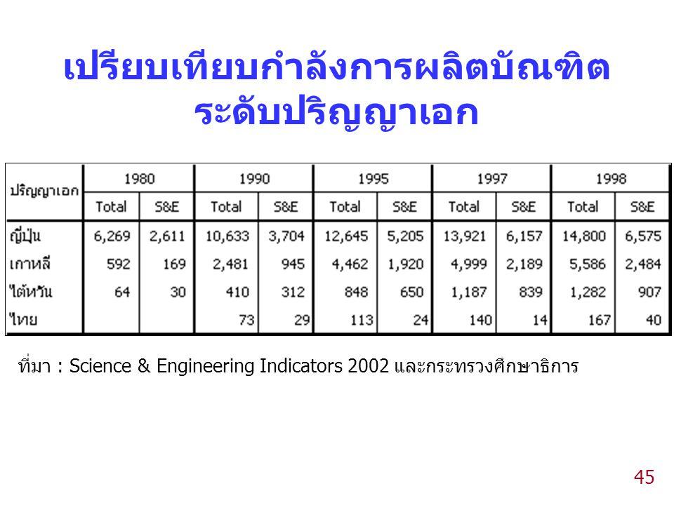 45 เปรียบเทียบกำลังการผลิตบัณฑิต ระดับปริญญาเอก ที่มา : Science & Engineering Indicators 2002 และกระทรวงศึกษาธิการ