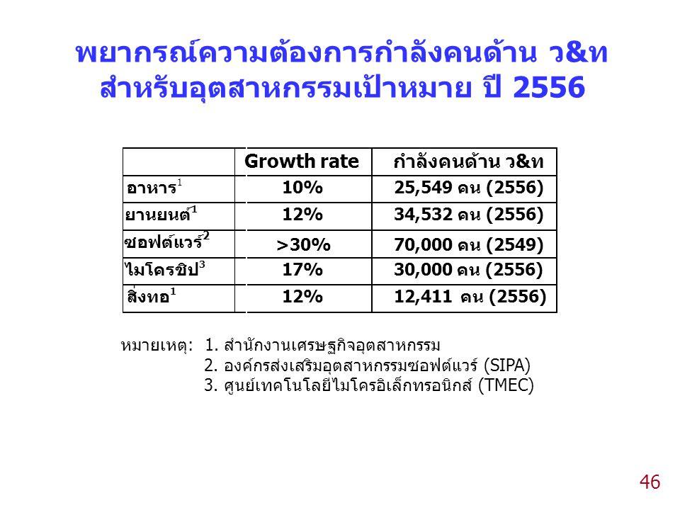 46 พยากรณ์ความต้องการกำลังคนด้าน ว&ท สำหรับอุตสาหกรรมเป้าหมาย ปี 2556 Growth rateกำลังคนด้าน ว&ท อาหาร 1 10%25,549คน (2556) ยานยนต์ 1 12%34,532คน (2556) ซอฟต์แวร์ 2 >30%70,000คน (2549) ไมโครชิป 3 17%30,000คน(2556) สิ่งทอ 1 12%12,411คน (2556) หมายเหตุ: 1.
