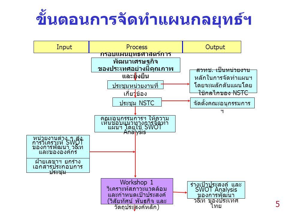 5 Input Process Output ขั้นตอนการจัดทำแผนกลยุทธ์ฯ กรอบแผนยุทธศาสตร์การ พัฒนาเศรษฐกิจ ของประเทศอย่างมีคุณภาพ และยั่งยืน ประชุมหน่วยงานที่ เกี่ยวข้อง สวทช.