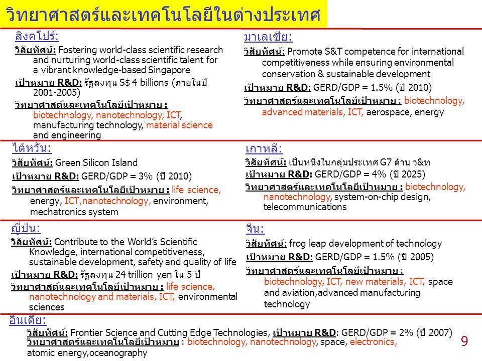 9 ไต้หวัน: วิสัยทัศน์: Green Silicon Island เป้าหมาย R&D: GERD/GDP = 3% (ปี 2010) วิทยาศาสตร์และเทคโนโลยีเป้าหมาย : life science, energy, ICT,nanotechnology, environment, mechatronics system เกาหลี: วิสัยทัศน์: เป็นหนึ่งในกลุ่มประเทศ G7 ด้าน ว&ท เป้าหมาย R&D: GERD/GDP = 4% (ปี 2025) วิทยาศาสตร์และเทคโนโลยีเป้าหมาย : biotechnology, nanotechnology, system-on-chip design, telecommunications ญี่ปุ่น: วิสัยทัศน์: Contribute to the World's Scientific Knowledge, international competitiveness, sustainable development, safety and quality of life เป้าหมาย R&D: รัฐลงทุน 24 trillion yen ใน 5 ปี วิทยาศาสต์และเทคโนโลยีเป้าหมาย : life science, nanotechnology and materials, ICT, environmental sciences จีน: วิสัยทัศน์: frog leap development of technology เป้าหมาย R&D: GERD/GDP = 1.5% (ปี 2005) วิทยาศาสตร์และเทคโนโลยีเป้าหมาย : biotechnology, ICT, new materials, ICT, space and aviation,advanced manufacturing technology อินเดีย: วิสัยทัศน์: Frontier Science and Cutting Edge Technologies, เป้าหมาย R&D: GERD/GDP = 2% (ปี 2007) วิทยาศาสตร์และเทคโนโลยีเป้าหมาย : biotechnology, nanotechnology, space, electronics, atomic energy,oceanography วิทยาศาสตร์และเทคโนโลยีในต่างประเทศ สิงคโปร์: วิสัยทัศน์: Fostering world-class scientific research and nurturing world-class scientific talent for a vibrant knowledge-based Singapore เป้าหมาย R&D: รัฐลงทุน S$ 4 billions (ภายในปี 2001-2005) วิทยาศาสต์และเทคโนโลยีเป้าหมาย : biotechnology, nanotechnology, ICT, manufacturing technology, material science and engineering มาเลเซีย: วิสัยทัศน์: Promote S&T competence for international competitiveness while ensuring environmental conservation & sustainable development เป้าหมาย R&D: GERD/GDP = 1.5% (ปี 2010) วิทยาศาสตร์และเทคโนโลยีเป้าหมาย : biotechnology, advanced materials, ICT, aerospace, energy