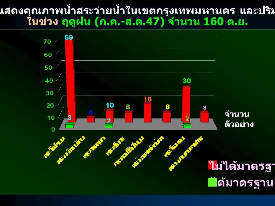 กราฟแสดงคุณภาพน้ำสระว่ายน้ำในเขตกรุงเทพมหานคร และปริมณฑล ในช่วง ฤดูฝน ( ก. ค.- ส. ค.47) จำนวน 160 ต. ย. ไม่ได้มาตรฐาน ได้มาตรฐาน จำนวน ตัวอย่าง