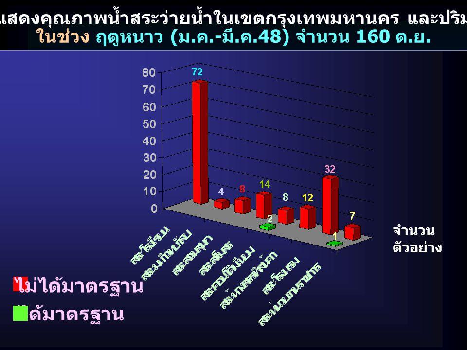 กราฟแสดงคุณภาพน้ำสระว่ายน้ำในเขตกรุงเทพมหานคร และปริมณฑล ในช่วง ฤดูหนาว ( ม. ค.- มี. ค.48) จำนวน 160 ต. ย. ไม่ได้มาตรฐาน ได้มาตรฐาน จำนวน ตัวอย่าง