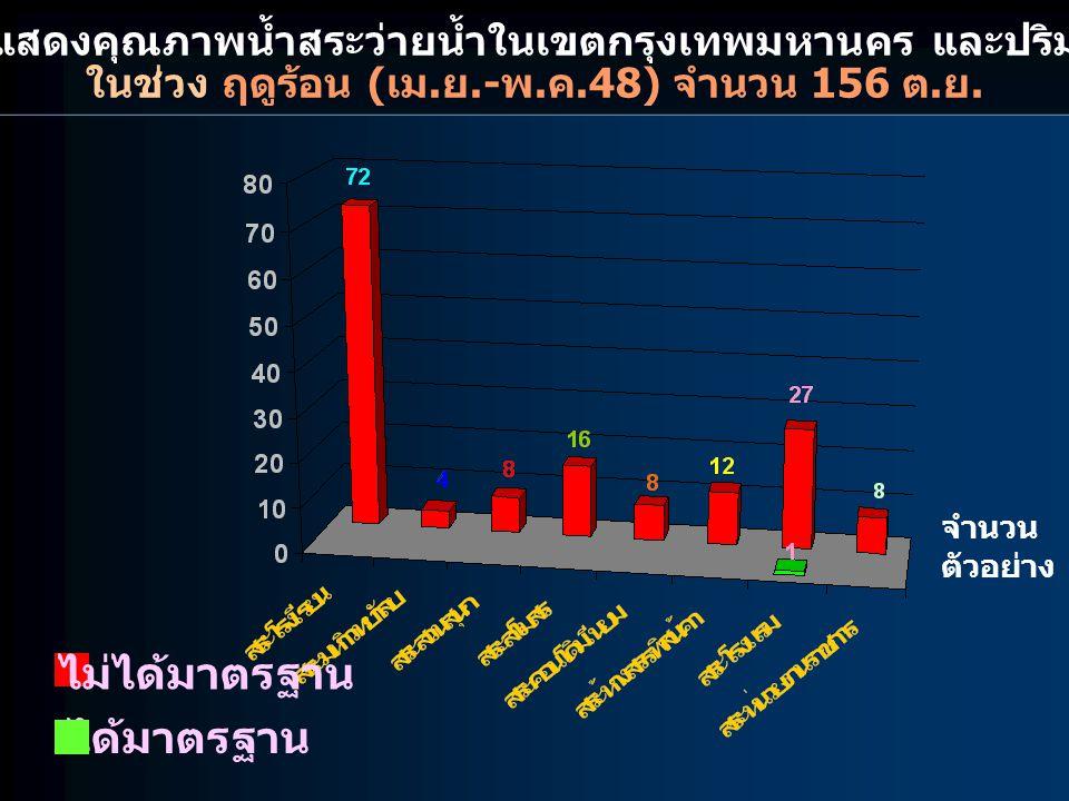 กราฟแสดงคุณภาพน้ำสระว่ายน้ำในเขตกรุงเทพมหานคร และปริมณฑล ในช่วง ฤดูร้อน ( เม. ย.- พ. ค.48) จำนวน 156 ต. ย. ไม่ได้มาตรฐาน ได้มาตรฐาน จำนวน ตัวอย่าง
