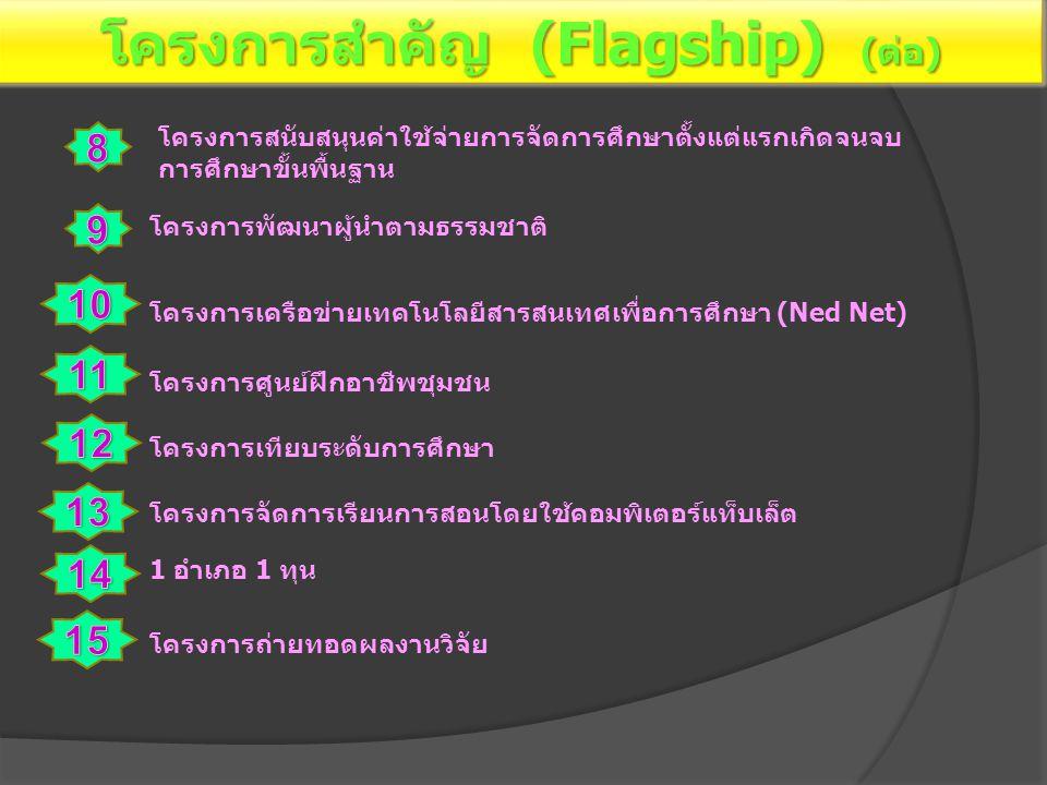 โครงการสำคัญ (Flagship) (ต่อ) โครงการพัฒนาผู้นำตามธรรมชาติ โครงการเครือข่ายเทคโนโลยีสารสนเทศเพื่อการศึกษา (Ned Net) โครงการศูนย์ฝึกอาชีพชุมชน โครงการเ
