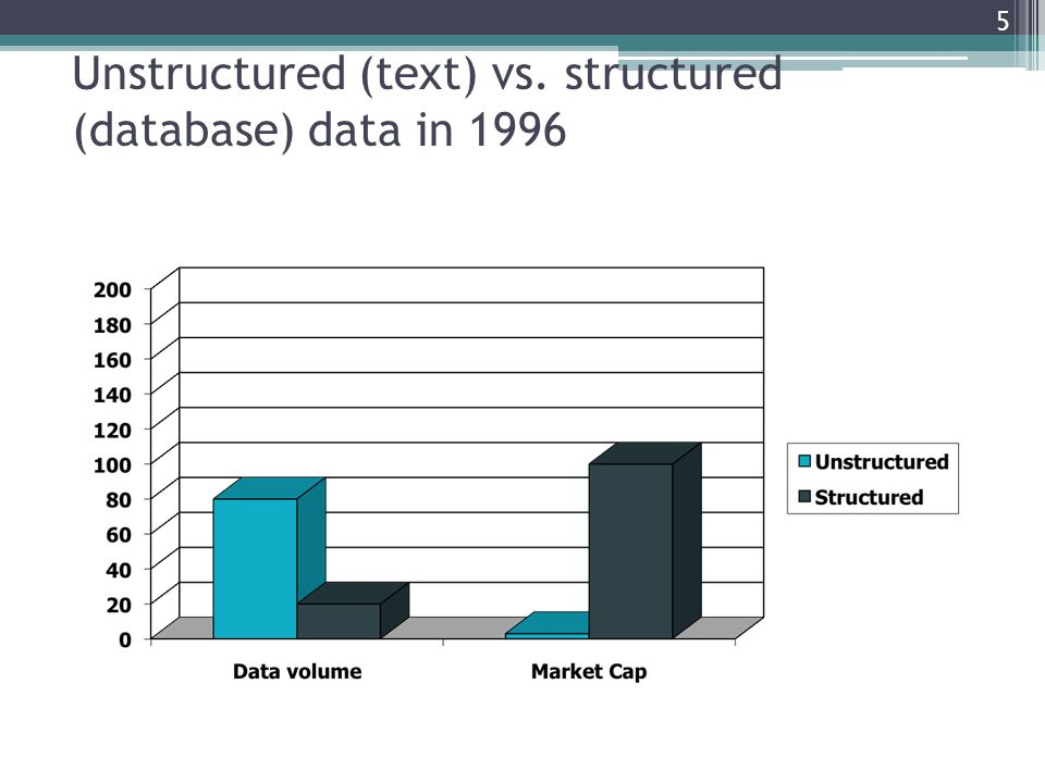 Unstructured (text) vs. structured (database) data in 2009 6
