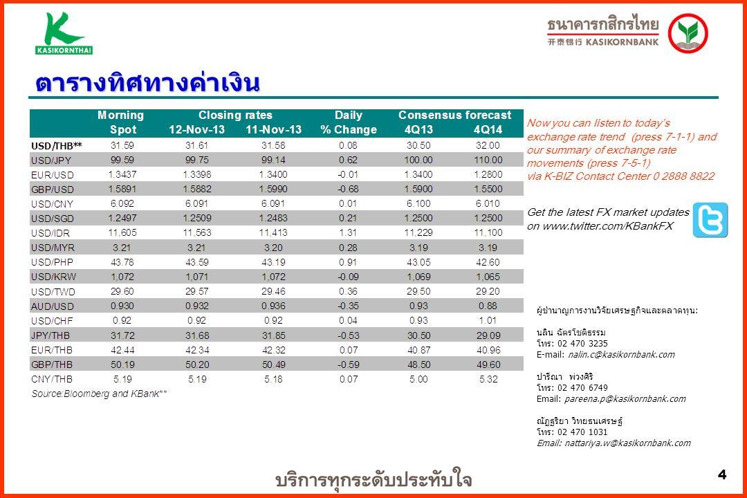 4 ตารางทิศทางค่าเงิน ผู้ชำนาญการงานวิจัยเศรษฐกิจและตลาดทุน: นลิน ฉัตรโชติธรรม โทร: 02 470 3235 E-mail: nalin.c@kasikornbank.com ปารีณา พ่วงศิริ โทร: 02 470 6749 Email: pareena.p@kasikornbank.com ณัฏฐริยา วิทยธนเศรษฐ์ โทร: 02 470 1031 Email: nattariya.w@kasikornbank.com Now you can listen to today's exchange rate trend (press 7-1-1) and our summary of exchange rate movements (press 7-5-1) via K-BIZ Contact Center 0 2888 8822 Get the latest FX market updates on www.twitter.com/KBankFX 4