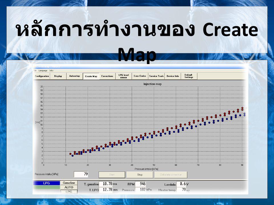 หลักการทำงานของ Create Map