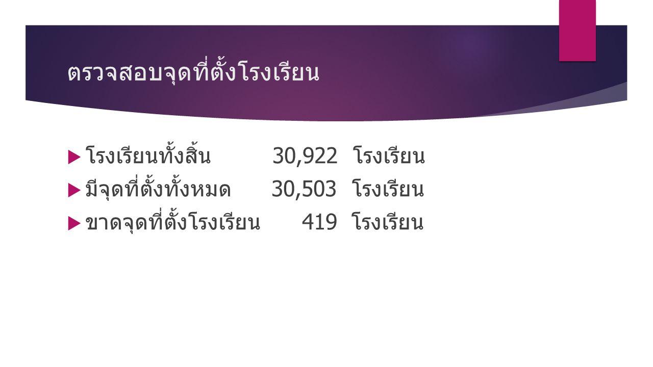 ตรวจสอบจุดที่ตั้งโรงเรียน  โรงเรียนทั้งสิ้น 30,922 โรงเรียน  มีจุดที่ตั้งทั้งหมด 30,503 โรงเรียน  ขาดจุดที่ตั้งโรงเรียน 419 โรงเรียน