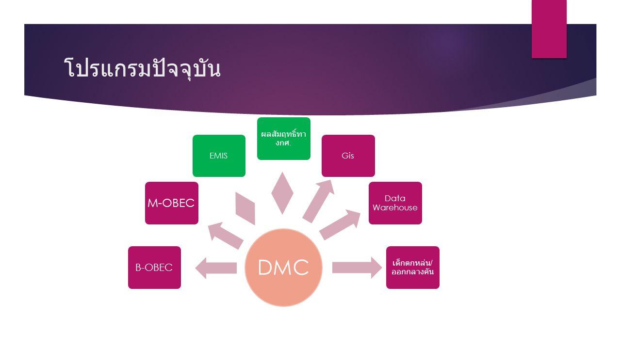 โปรแกรมปัจจุบัน DMC B-OBEC M-OBEC EMIS ผลสัมฤทธิ์ทา งกศ. Gis Data Warehouse เด็กตกหล่น / ออกกลางคัน
