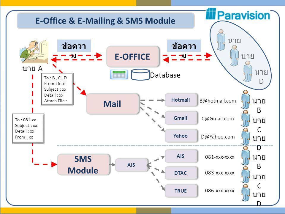 E-Office & E-Mailing & SMS Module E-OFFICE นาย A ข้อควา ม นาย B นาย C นาย D ข้อควา ม Database Mail Hotmail Gmail Yahoo นาย B นาย C นาย D B@hotmail.com