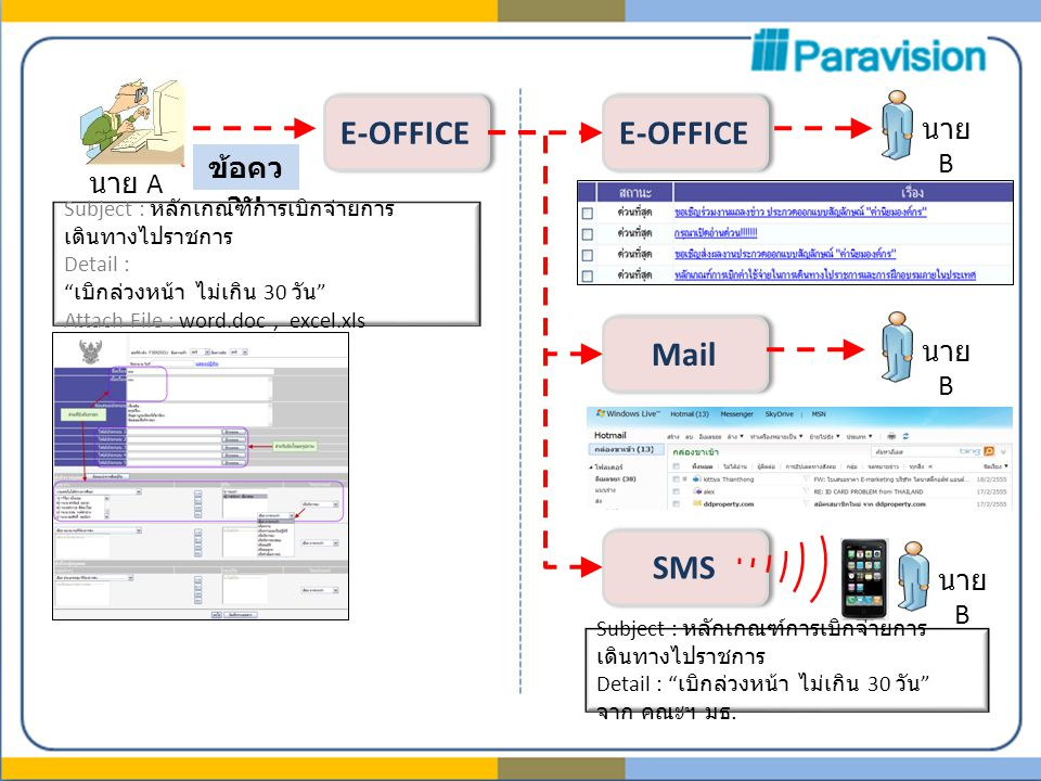 นาย A นาย B E-OFFICE ข้อคว าม Subject : หลักเกณฑ์การเบิกจ่ายการ เดินทางไปราชการ Detail : เบิกล่วงหน้า ไม่เกิน 30 วัน Attach File : word.doc, excel.xls E-OFFICE Mail นาย B SMS นาย B Subject : หลักเกณฑ์การเบิกจ่ายการ เดินทางไปราชการ Detail : เบิกล่วงหน้า ไม่เกิน 30 วัน จาก คณะฯ มธ.
