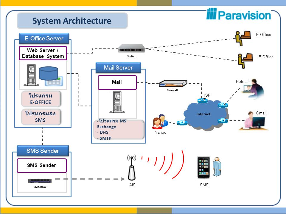 System Architecture E-Office Server Web Server / Database System Mail Server Mail โปรแกรม E-OFFICE โปรแกรม E-OFFICE - โปรแกรม MS Exchange - DNS - SMTP